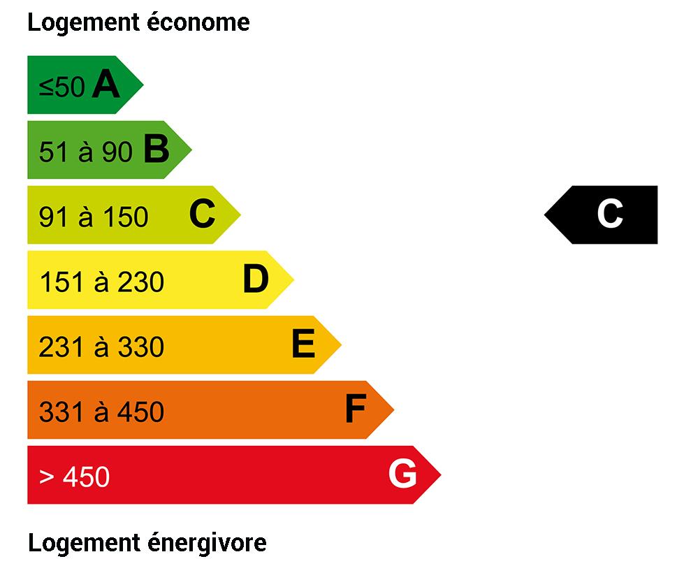 DPE énergie : C