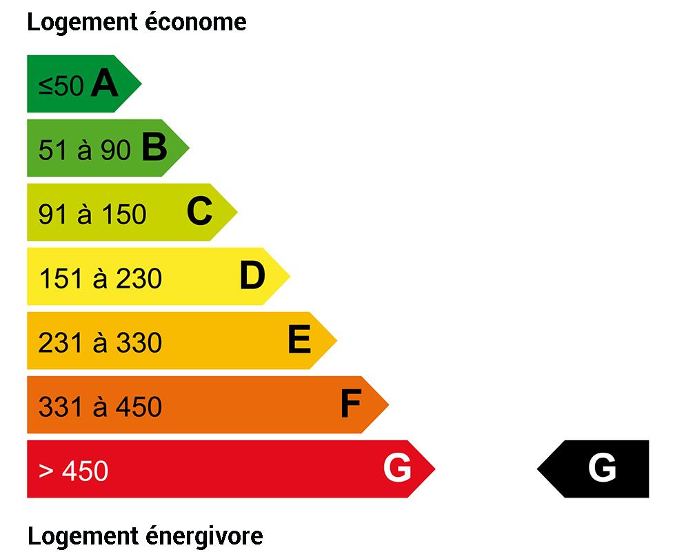 DPE énergie : G